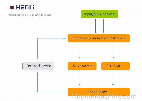 NC servo roll feeder machine work flow