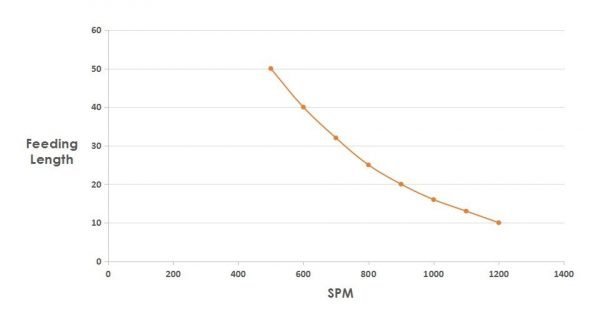 relation curve of feeding length and SPM