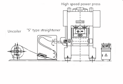 drawing of high speed coil feeding line