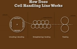 how does coil handling works